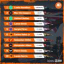 De uitslag van de Grand Prix van Spanje