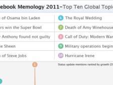 Top 10 populaire onderwerpen op Facebook 2011