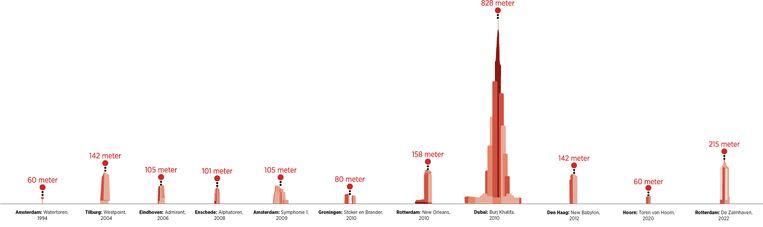 Nederlandse woontoren, op schaal getekend, met ertussenin de Burj Khalifa die in Dubai staat, met 828 meter 's werelds hoogste wolkenkrabber. Beeld Thijs van Dalen