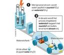 Het tanken van waterstof.