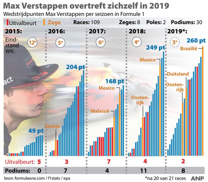 2019 is het beste F1-jaar voor Max Verstappen.