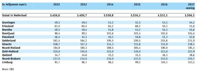 Provinciale opcenten per provincie in miljoenen euro's