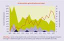 Een grafiek van SWOV: het aantal verkeersdoden op een 'gehandicaptenvoertuig' stijgt