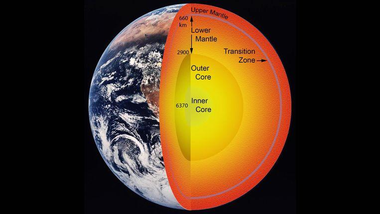 Een schematische doorsnede van de aarde. Tussen de kern en de aardmantel bevindt zich waterstof van een ander soort dan in de oceanen.