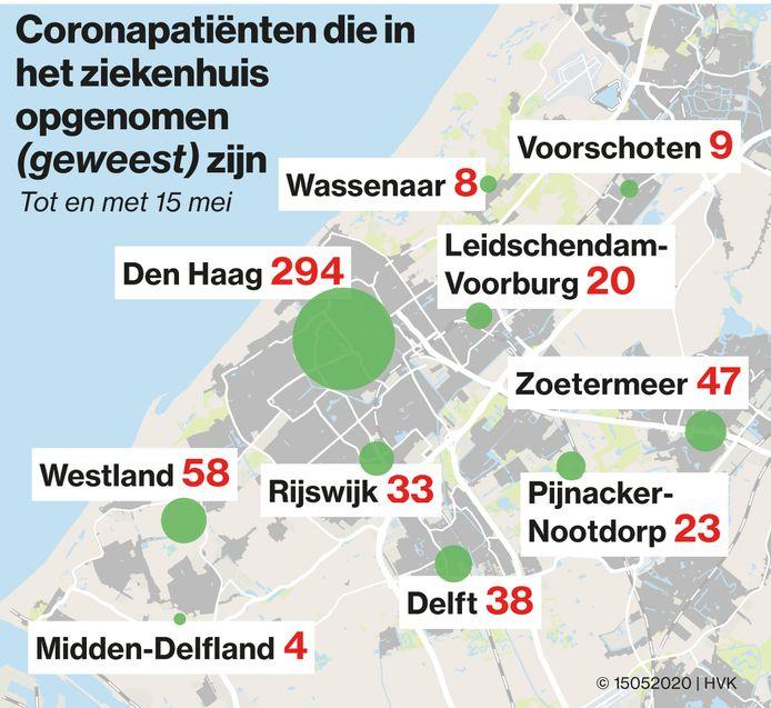 Het aantal patiënten dat met corona in Den Haag in het ziekenhuis ligt, staat nu op 294.