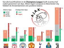 Waar moet Ajax op hopen bij loting kwartfinale Champions League?