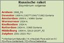 Het lijstje met plekken in Nederland waar de Russische raket de afgelopen eeuw is opgedoken.