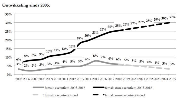 Het percentage vrouwen bij grote bedrijven stagneert