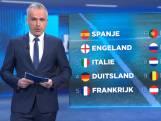 België staat onder druk in coëfficiëntenranking om Europees voetbal