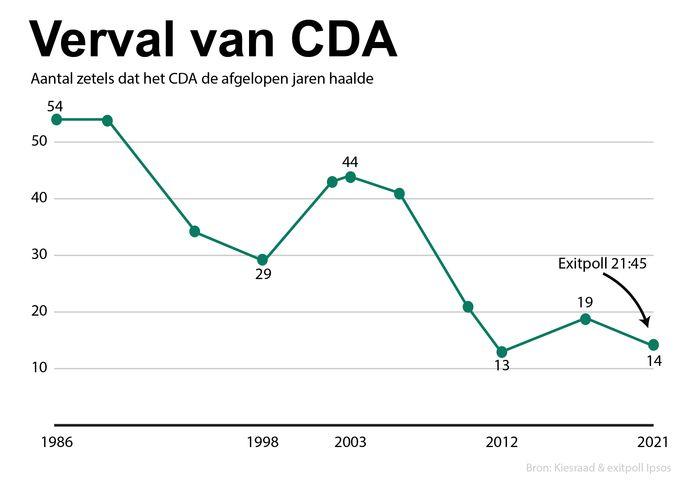 Aantal zetels dat het CDA de afgelopen verkiezingen
