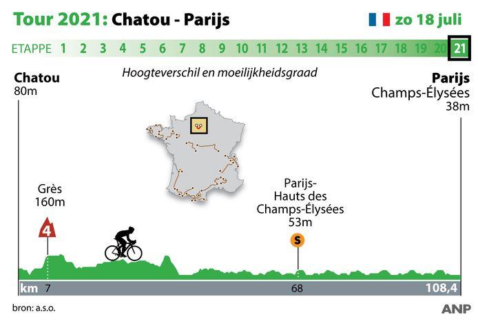 Profiel van de laatste etappe van de Tour van 2021.