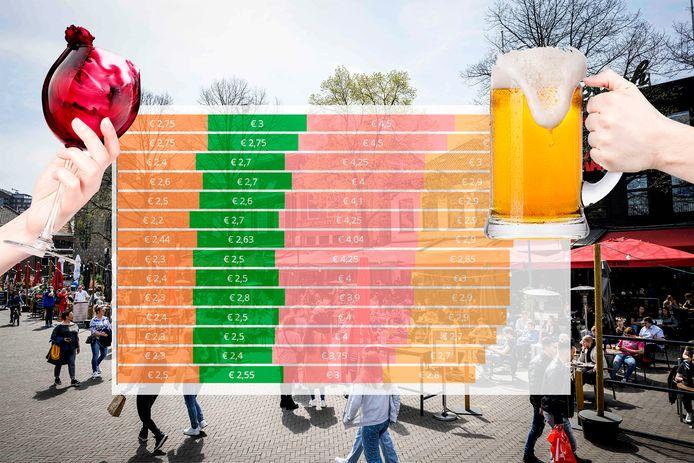 De terrastest in Twente. Scroll naar onderen voor het resultaat