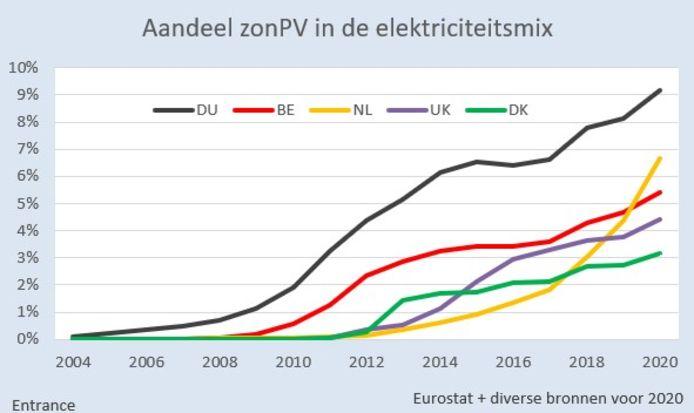 Nederland is de afgelopen jaren Denemarken, Verenigd Koninkrijk en België gepasseerd in het aandeel zonnestroom. Duitsland ligt nog wel wat voor.