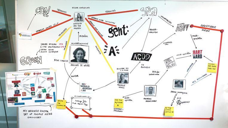 Het originele 'Schema' (linksonder) dat op internet circuleert, tekenden we voor de leesbaarheid voor u over.   Beeld De Morgen