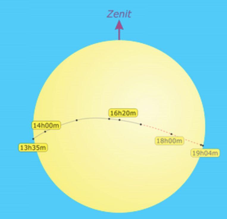 Verloop Mercurius over schuif van zon
