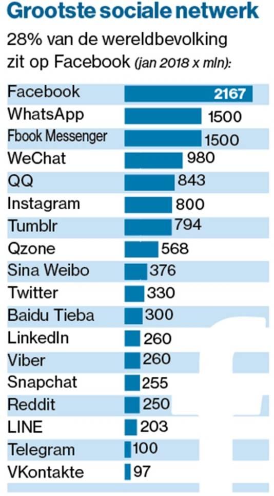 Het bereik in miljoenen van verschillende sociale media
