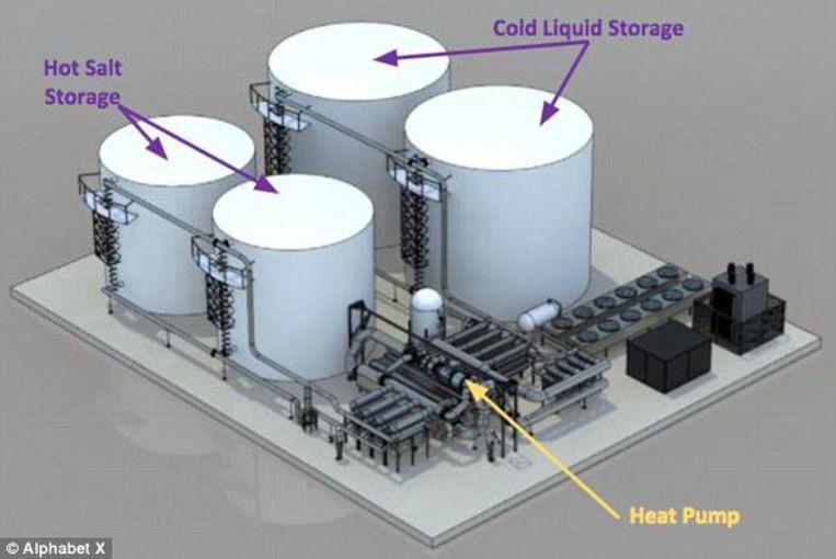 Het project bestaat uit een kleine krachtcentrale met vier tanks die aangesloten zijn op een warmtepomp.
