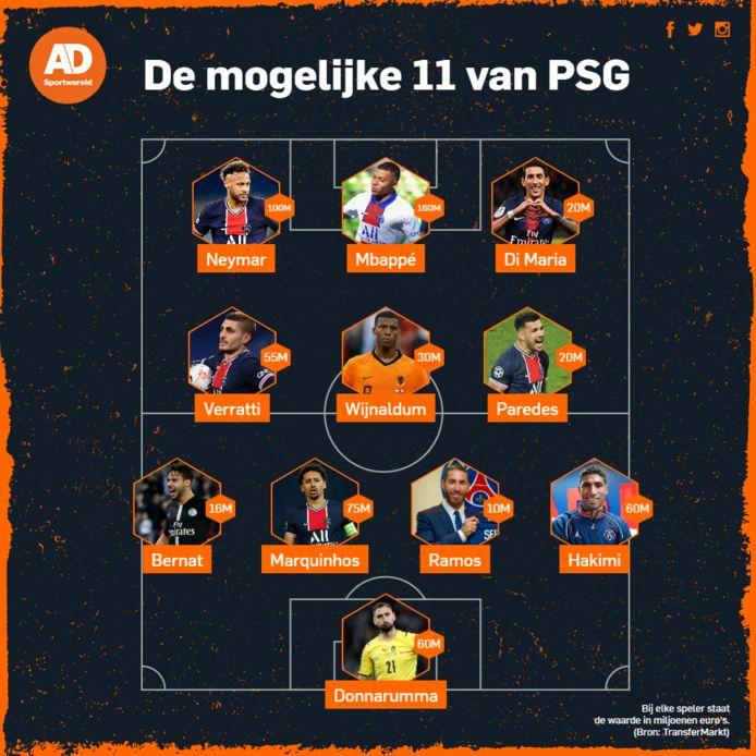Het mogelijke elftal van Paris Saint-Germain voor komend seizoen.