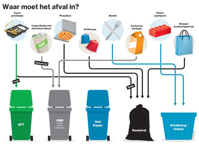 Wat hoort bij welke afvalstroom? Inwoners van het rivierengebied hebben er moeite mee.