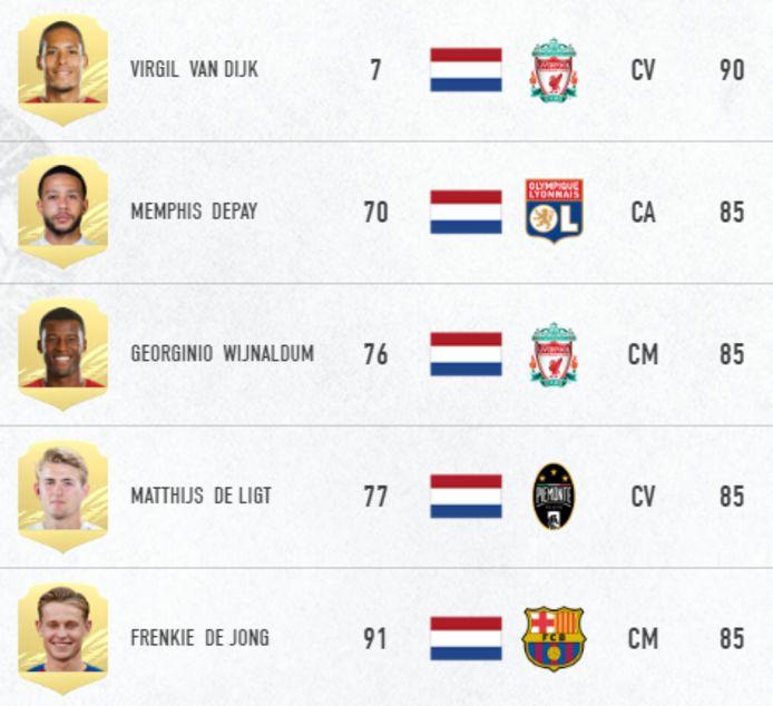 Virgil van Dijk, Memphis Depay, Georginio Wijnaldum, Matthijs de Ligt en Frenkie de Jong zijn volgens EA Sports de vijf beste Nederlandse voetballers, zo blijkt uit hun score in FIFA 21.