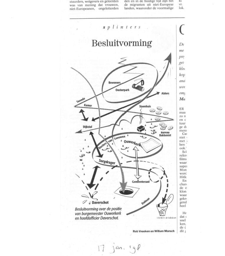De column van Rob Vreeken over de nasleep van de Oosterparkrellen in Groningen. Beeld