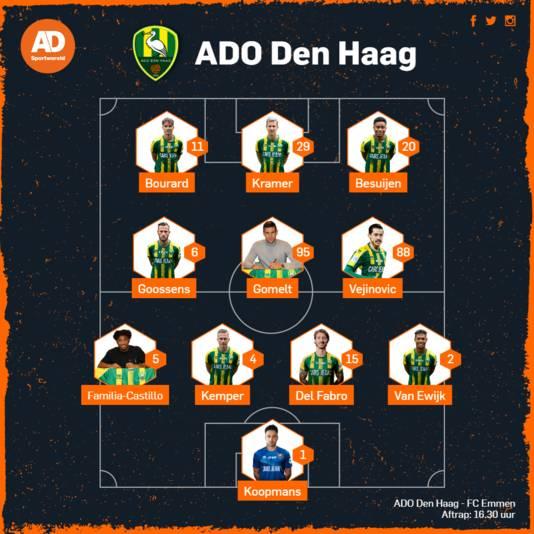 Vermoedelijke opstelling ADO Den Haag