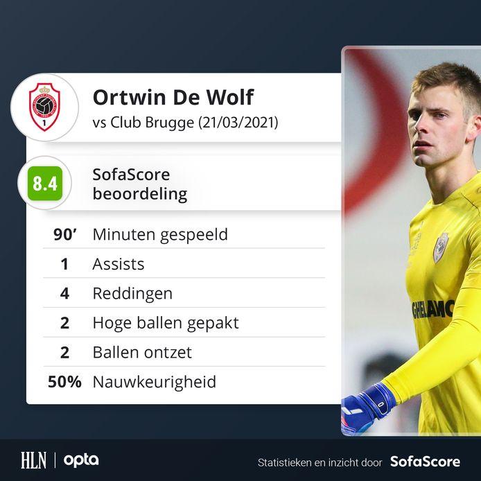 De cijfers achter de match van Ortwin De Wolf.