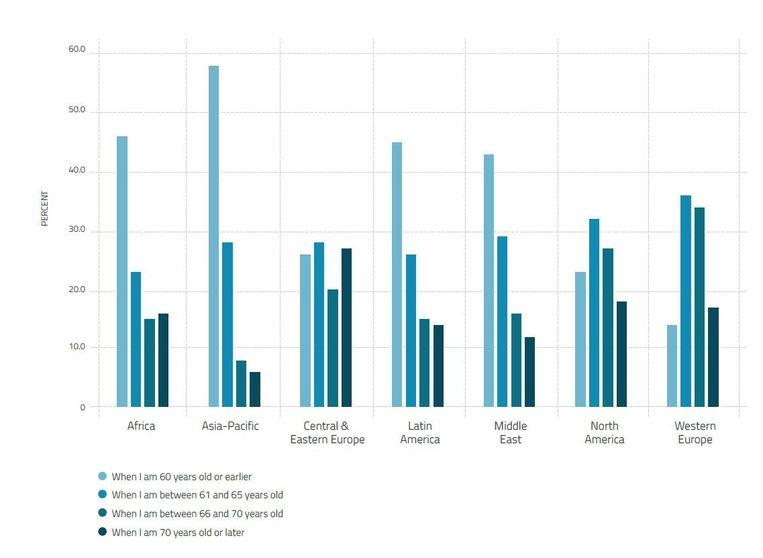 In Noord-Amerika en Europa ligt de verwachte pensioenleeftijd het hoogst. Beeld Universum/INSEAD