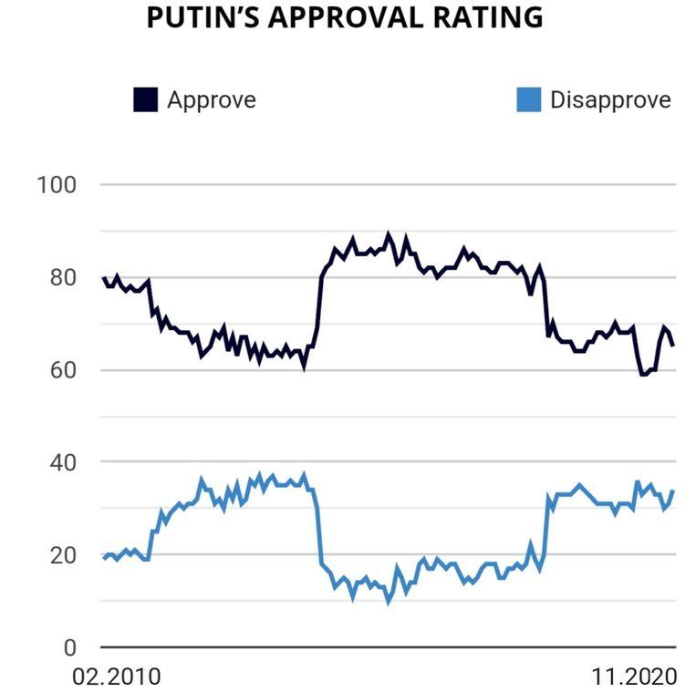 De Putinpeiling van Levada. Beeld Tom Vennink