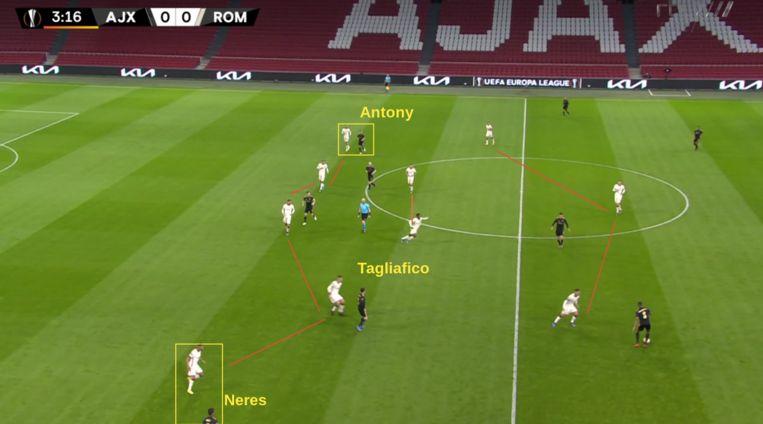 Ajax forceert Roma in een 5-2-3-formatie te blijven, door een back (hier: Tagliafico) aan de binnenkant te posteren tijdens de spelopbouw. Beeld Screenshot RTL7