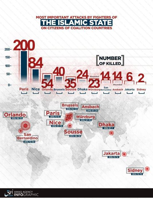 IS paste de kaart van het aantal dodelijke slachtoffers aan naar de actualiteit.