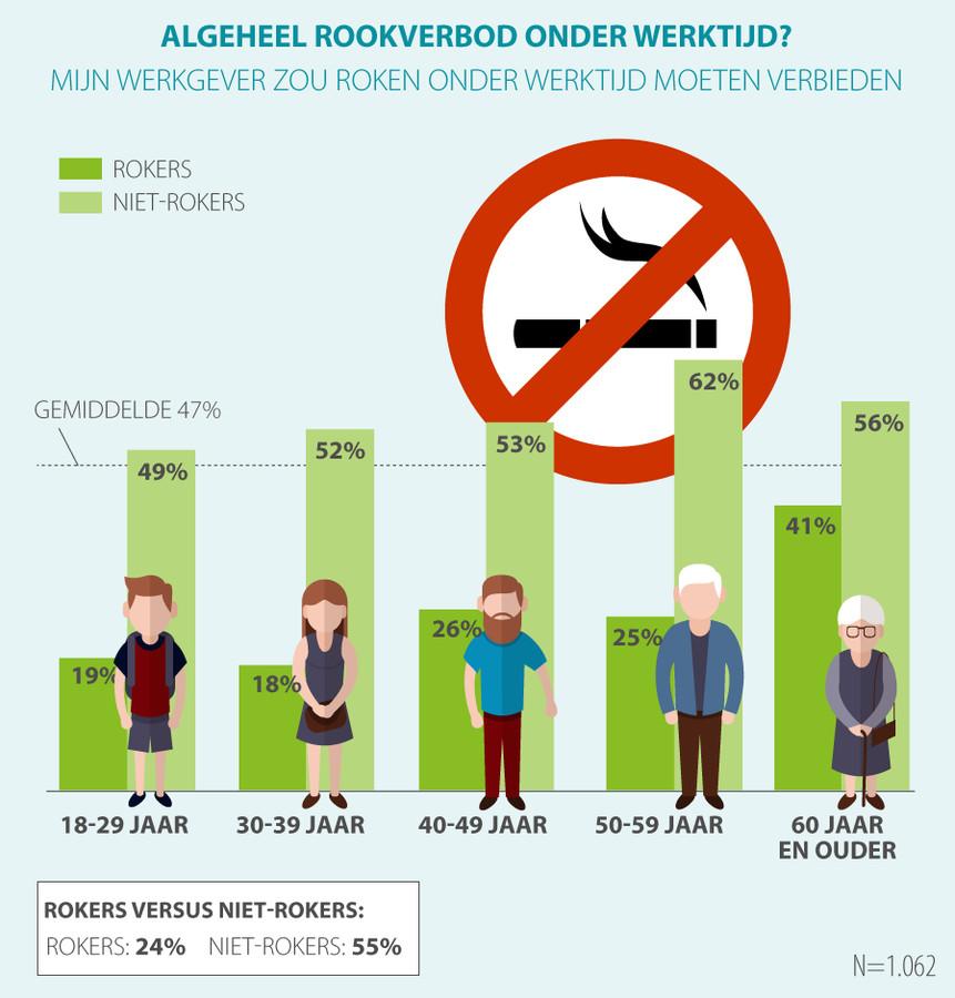 Bijna de helft van de ondervraagden (47 procent) vindt dat de werkgever roken onder werktijd geheel zou moeten verbieden.