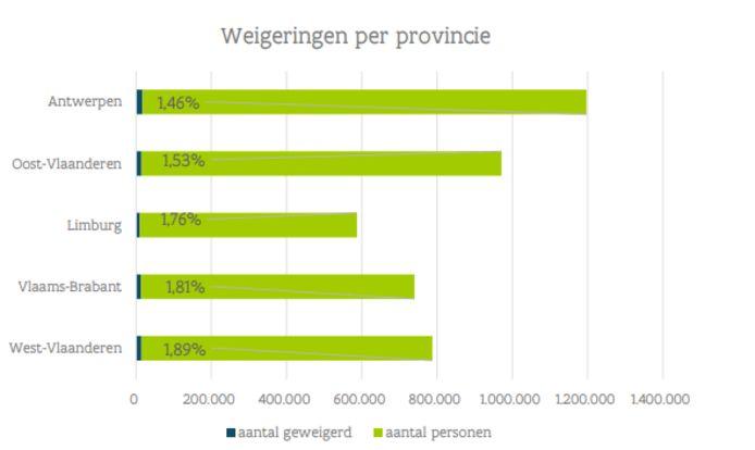 Het percentage weigeringen per provincie.