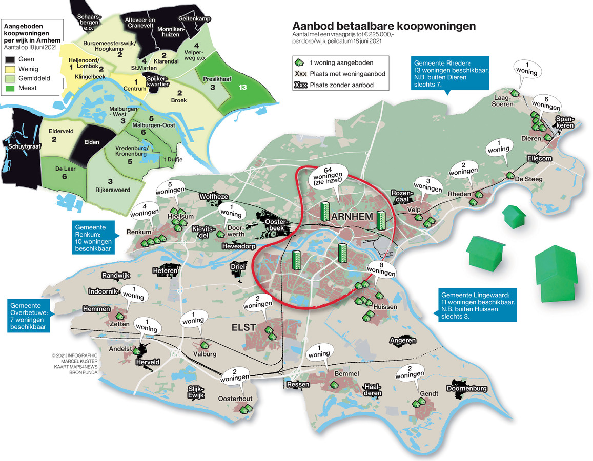 Het aanbod van betaalbare koopwoningen is in de regio Arnhem nihil