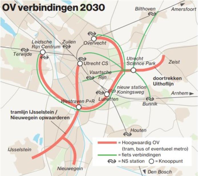 Basis van het Utrechtse mobiliteitsplan is een hoogwaardige ov-ring rondom de stad (wiel), die zoveel mogelijk 'spaken' met elkaar verbindt.