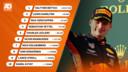 Uitslag Grand Prix van Australië