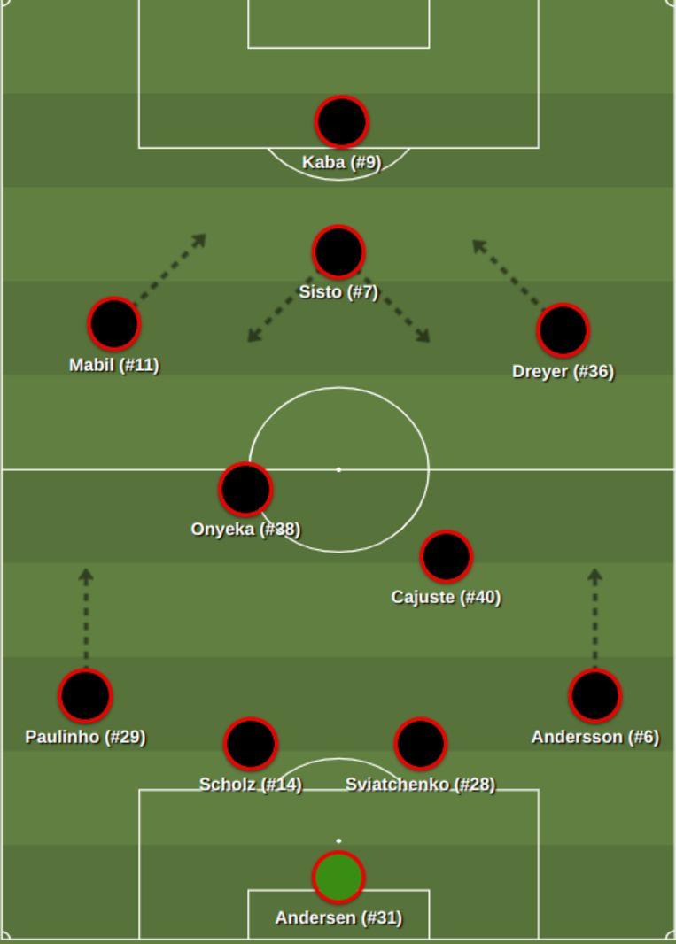 Opstelling Midtjylland: 1-3-2-4. Beeld -