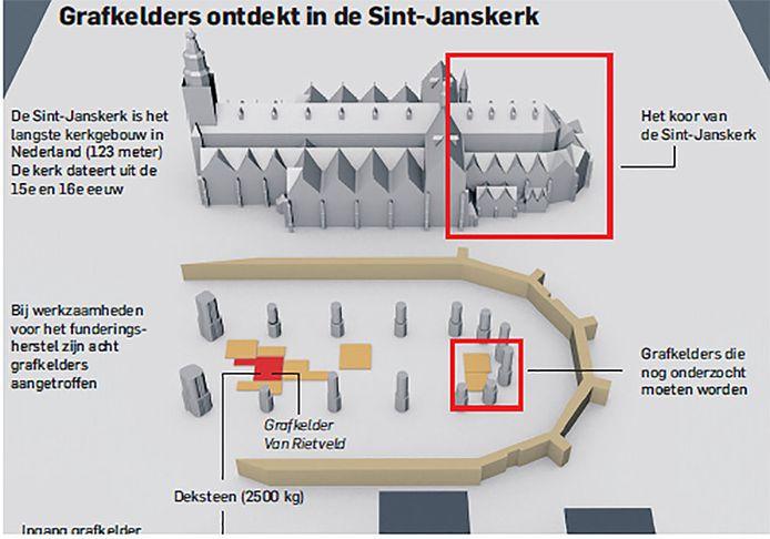 Bij de ontgraving van het koor legden de onderzoekers de grafkelder van de familie Van Rietveld bloot.