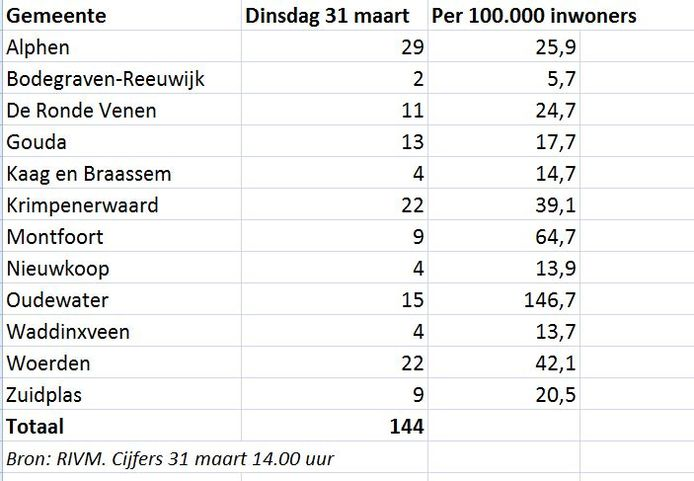 Het aantal ziekenhuisopnamen per gemeente.