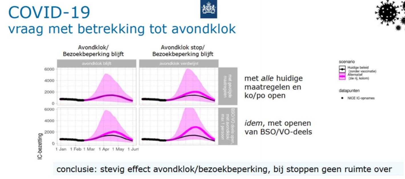 In het Catshuis toonde Van Dissel deze grafiek.