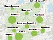 Aantal coronabesmettingen blijft oplopen: bijna tweehonderd in het Groene Hart