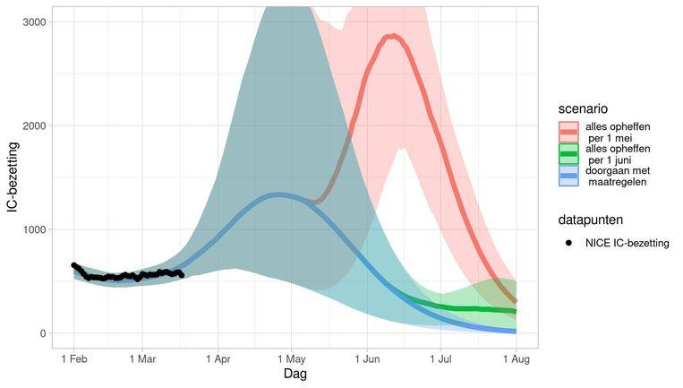 De derde golf (blauw) en de vierde golf (rood), die de RIVM-modellen zien opdoemen bij te snel loslaten van de maatregelen. Beeld RIVM