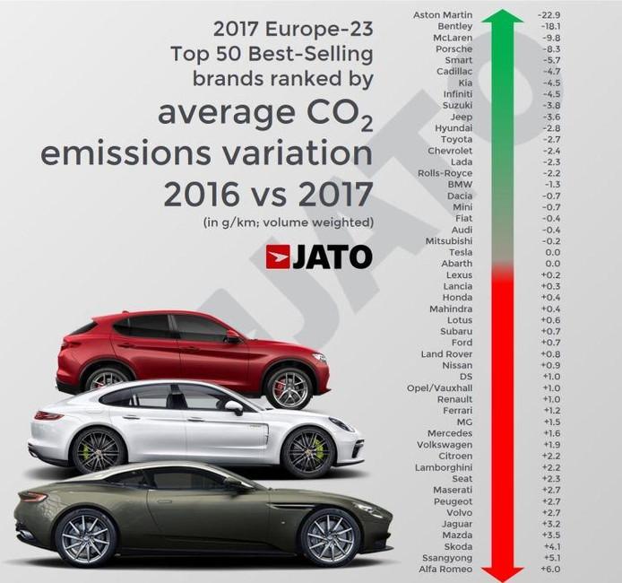 Dit Zijn De Smerigste Automerken Van Europa Auto Ad Nl