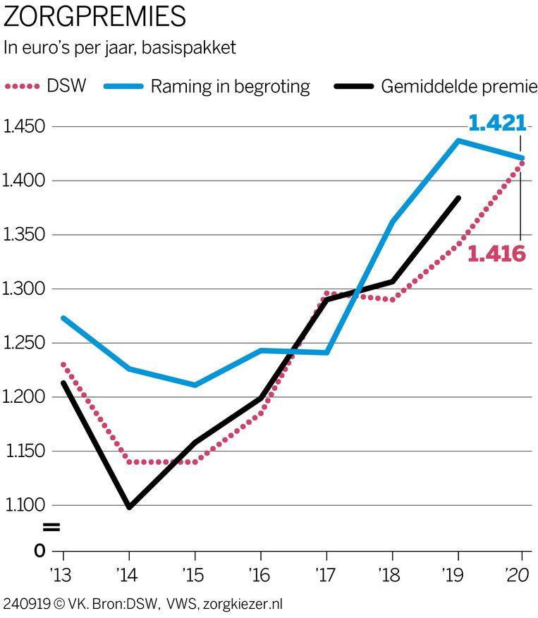 - Beeld de Volkskrant infographics