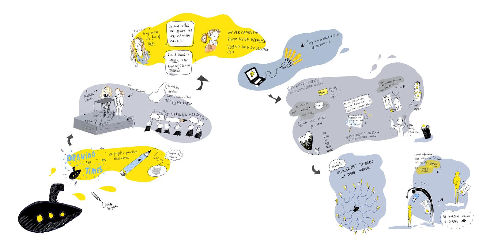 Getekend verslag van de lezing van Eva Hilhorst, Barbara Rottiers & Drawing the Times in het people's pavillion.