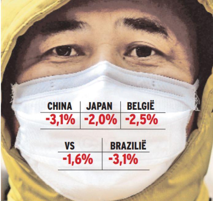 Coronavirus besmet wereldbeurzen.