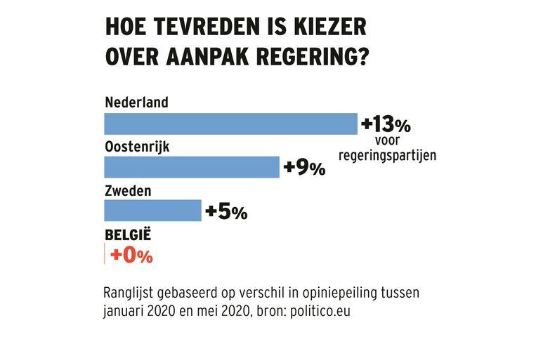 Ranglijst gebaseerd op verschil in opiniepeiling tussen januari 2020 en mei 2020, bron: politico.eu Beeld HLN