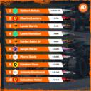 Uitslag Grand Prix van Oostenrijk