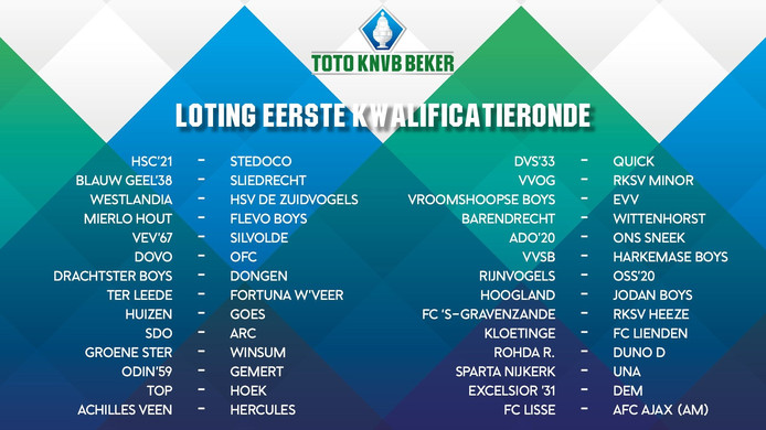 De loting in de voorronde.
