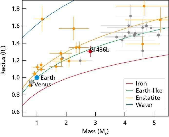 """Gliese 486 b se situe à """"seulement"""" 26 années-lumière, ce qui en fait la troisième plus proche exoplanète connue en transit, c'est-à dire sur une trajectoire où on la voit passer devant son étoile."""